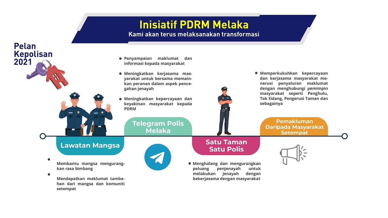 infografik_pdrm_3